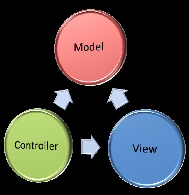 چگونه تشخیص دهیم یک سایت با Asp.Net Mvc نوشته شده ؟
