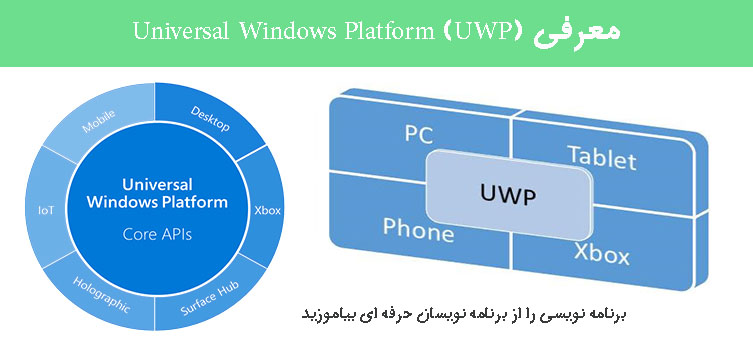 معرفی Universal Windows Platform (UWP)