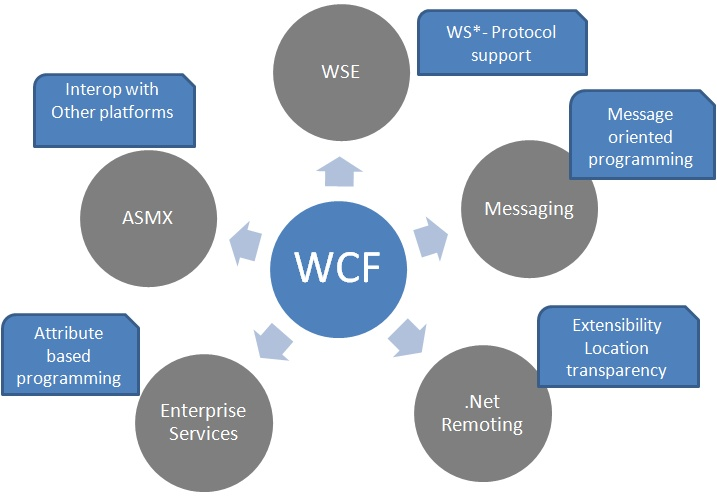 WCF چسیت ؟ Windows Communication Foundation