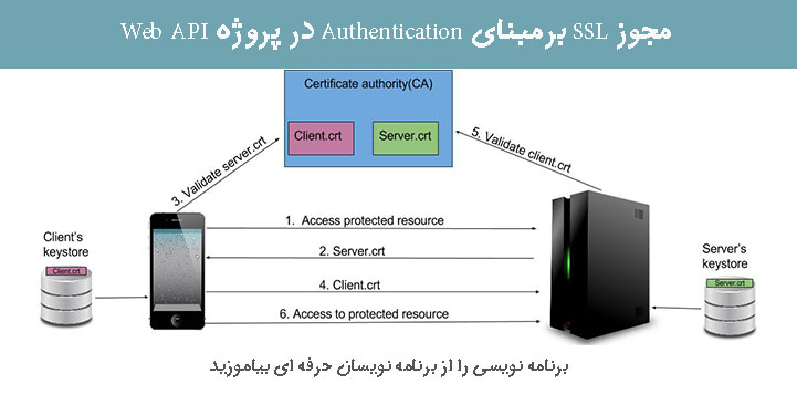 مجوز SSL برمبنای Authentication در پروژه Web API