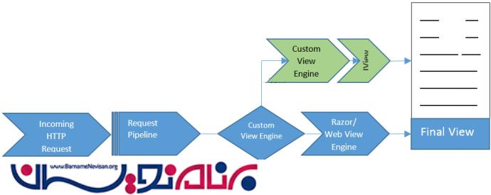 سفارشی سازی View Engine در Asp.Net