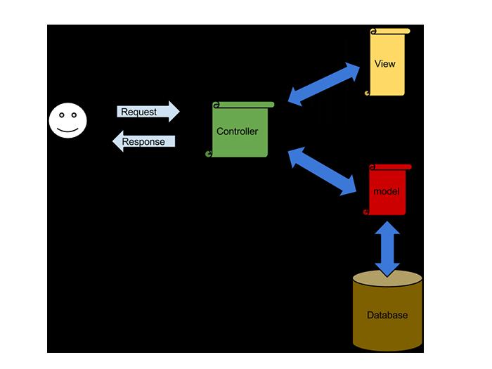 معماری mvc - قرارداد های مربوط به کنترلر ها