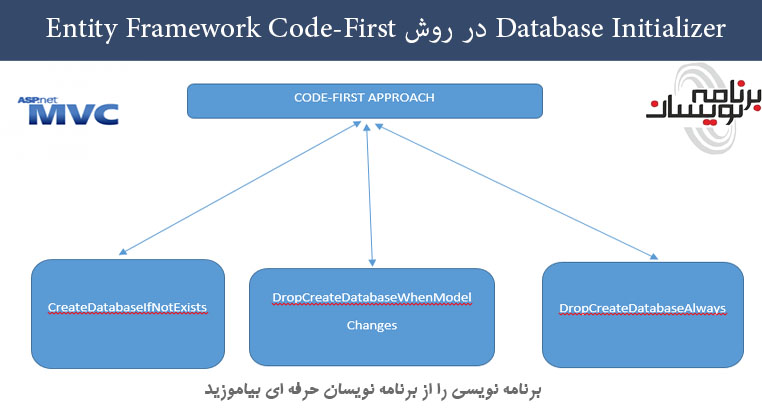 Database Initializer در روش Entity Framework Code-First
