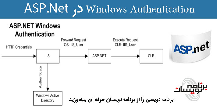 Windows Authentication در ASP.Net