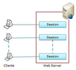 ایجاد Session Variable در ASP.Net5