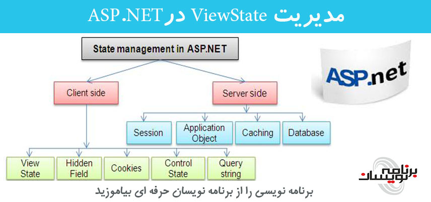 مدیریت ViewState درASP.NET