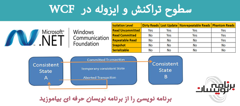 سطوح تراکنش و ایزوله (Transaction And Isolation Levels) در WCF
