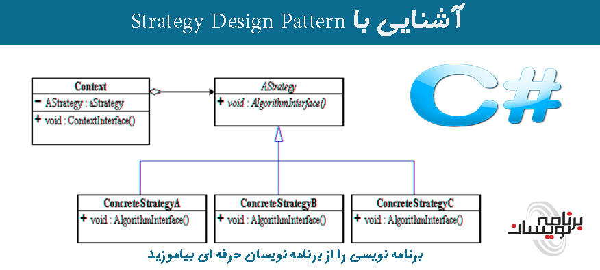 آشنایی با Strategy Design Pattern